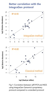 integragen protocol for small RNA sequencing